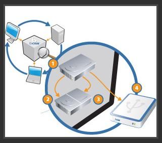 sauvegarde-archivage-RAID