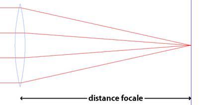 distance-focale