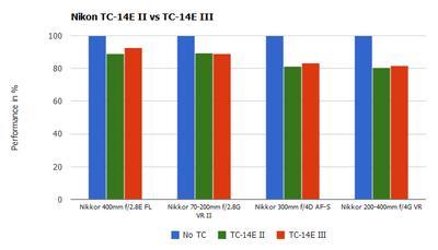 nikon-tc-14e-iii-vs-tc-14e-ii-comparison