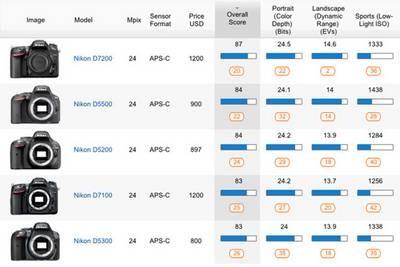 test le capteur du nikon d7200 passe la moulinette de dxo photo geek. Black Bedroom Furniture Sets. Home Design Ideas