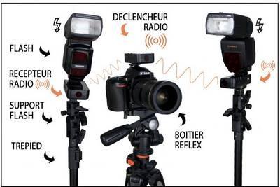 déclencher flash à distance