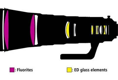 Rumeur Nikkor 600mm f/5.6 PF