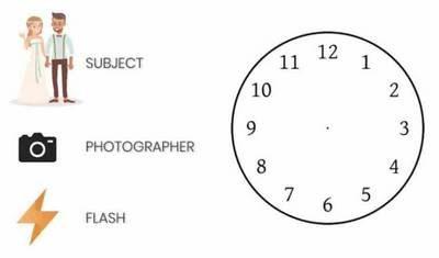 placer les flash pour ses photos de portraits