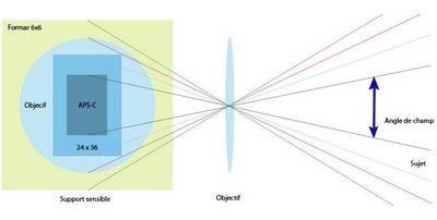 technique focale de l'objectif